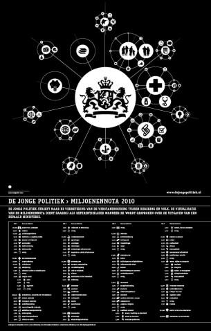 De Jonge Politiek 1